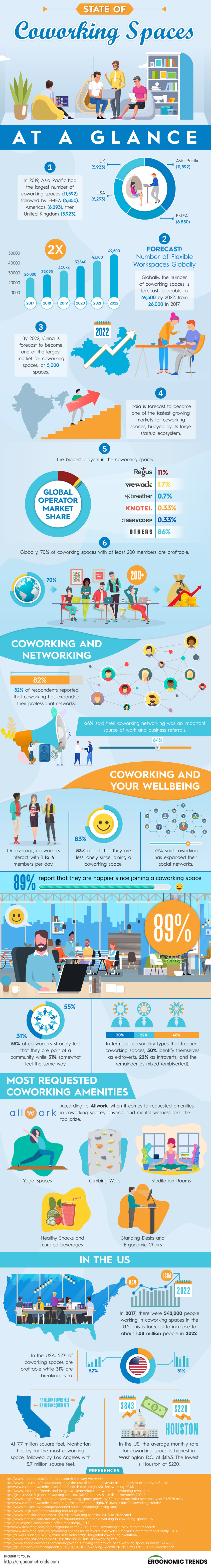 To really understand the state of coworking space and its impact on modern society, we've compiled 32 of the most illuminating statistics on coworking spaces that will surprise and inspire you.