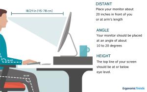 Good Ergonomics- Proper Monitor Position and Angle