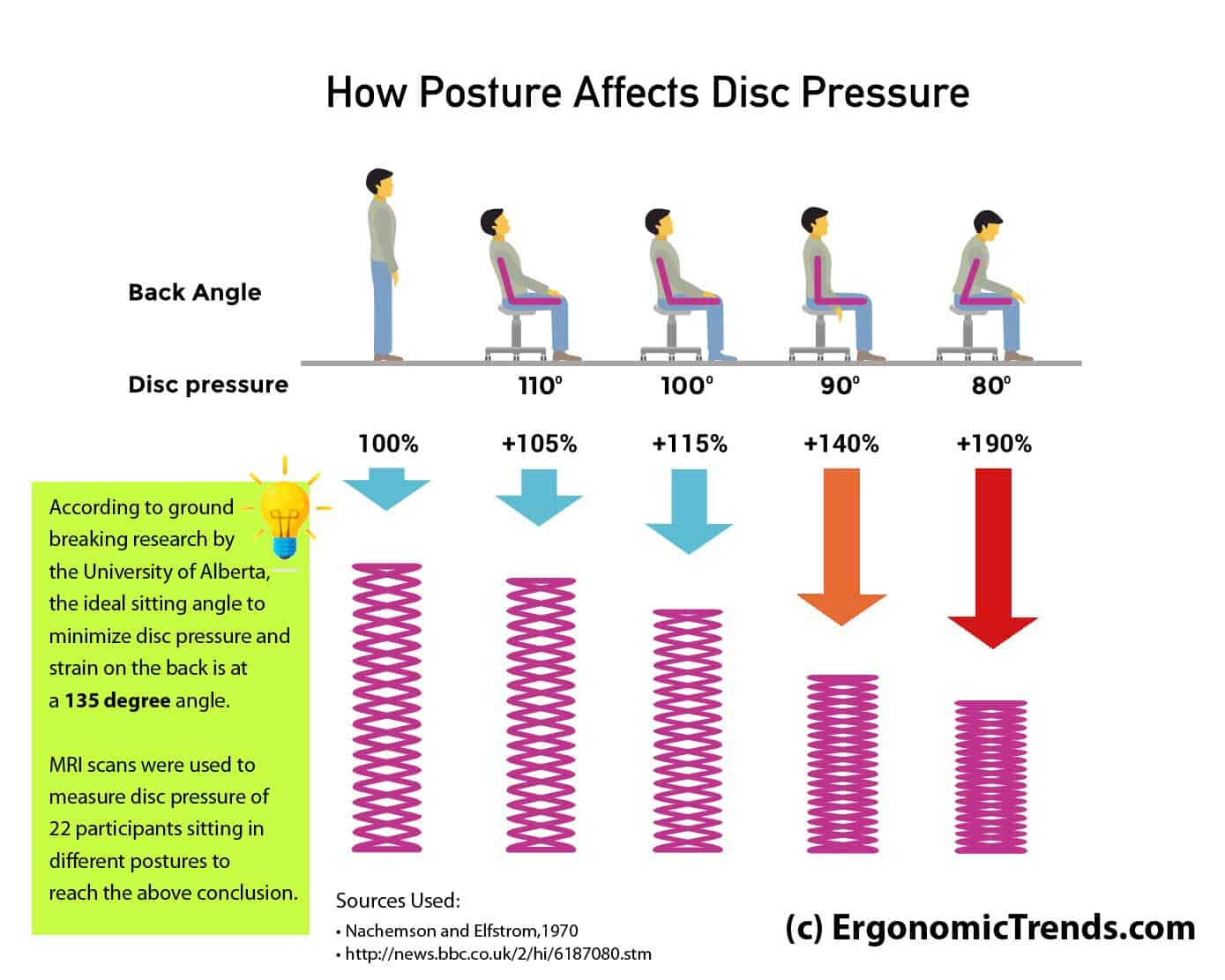 Pressure on the disc and back based on sitting posture and angle. 135 is Ideal.