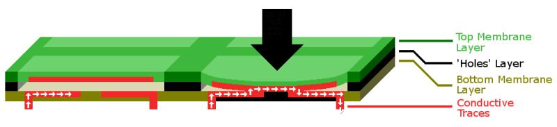 Membrane Keyboard Layers