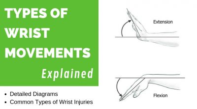Common Wrist Movements and Injuries