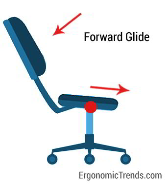 Forward Glide Seat Mechanism