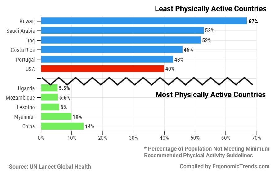 Least and Most Physically Active Countries in the World