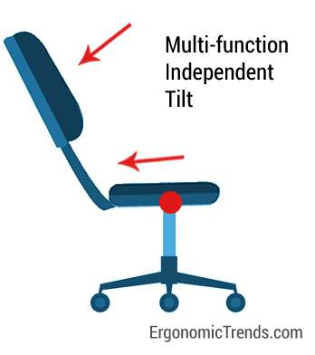 Multifunction asynchronous Tilt Mechanism