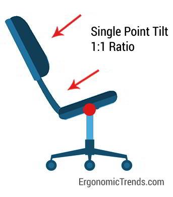 Single Point Tilt Mechanism
