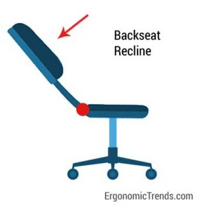 Backrest Recline in Office Chair