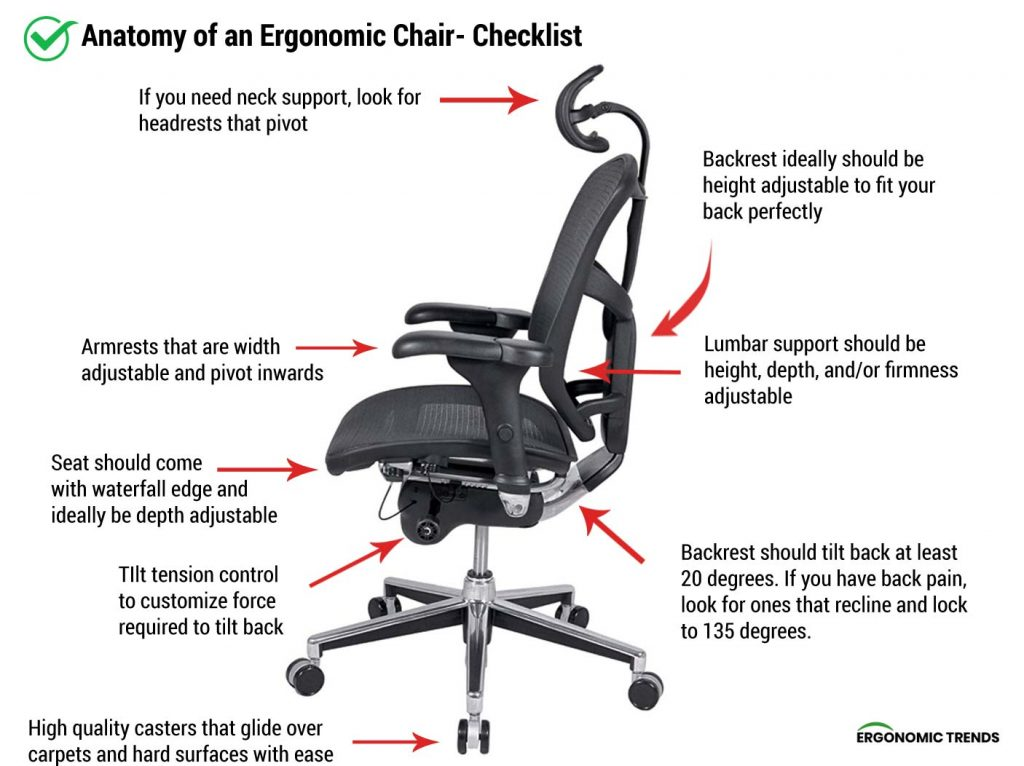 What is an Ergonomic Chair- Diagram and Checklist