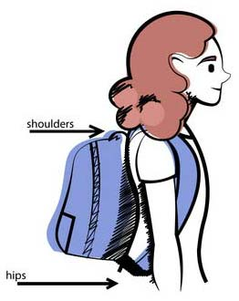 Ensure Proper Positioning of the Backpack for Backpack Safety