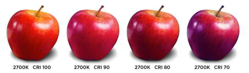 CRI Index Chart