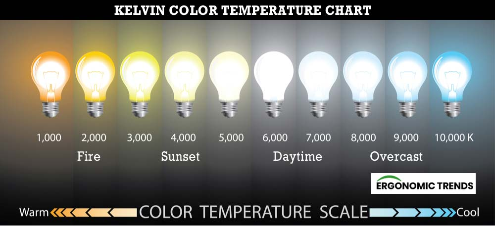 Color Kelvin Tempearture Chart