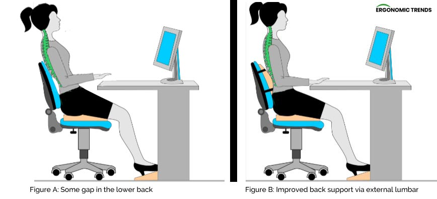 Lumbar support behind the chair when sitting