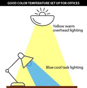 Good Color Temperature Set Up in Office