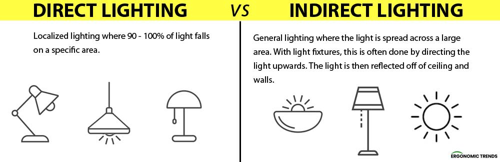 Direct vs Indirect Lighting in Ergonomics
