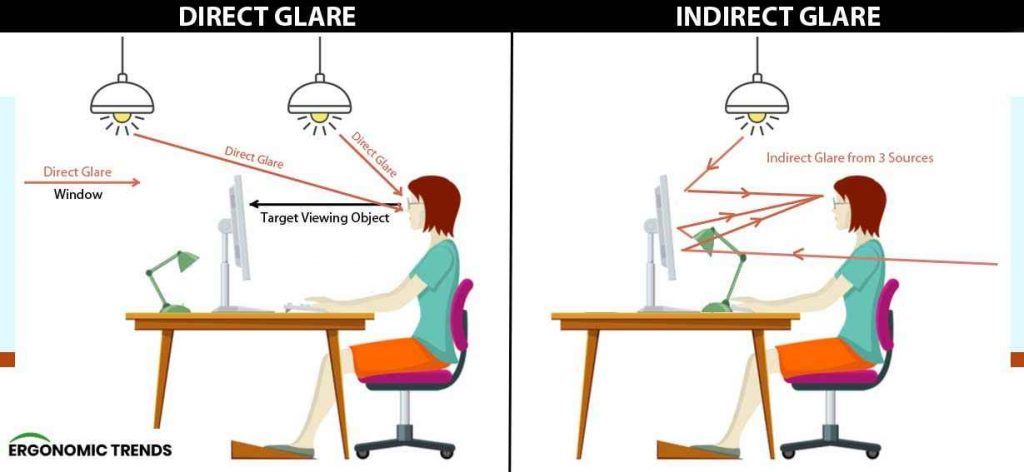 Direct Glare and Indirect Glare Sources