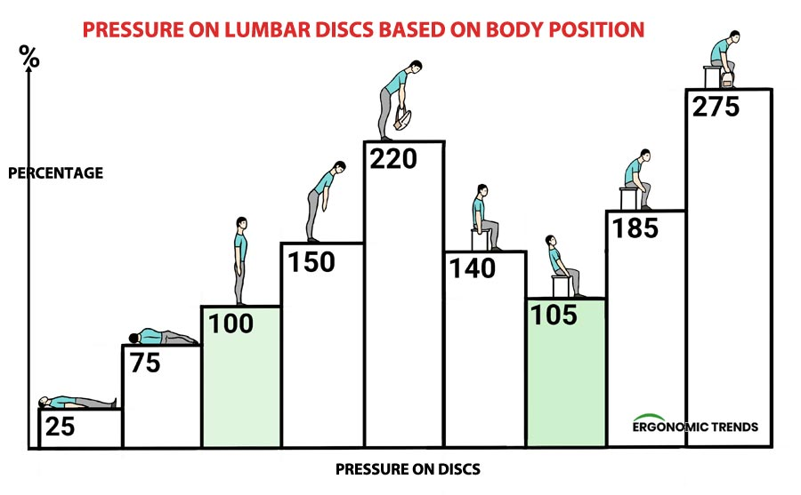 Different body posture and pressure on the lumbar discs and back