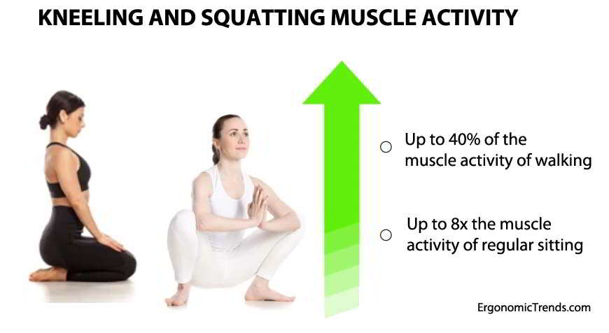 Kneeling and Squatting Muscle Activity