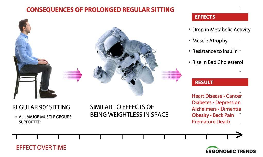 Health effects of prolonged sitting