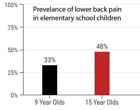 Lower back pain in elementary school children