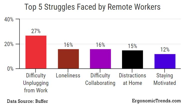 Remote Workers Top Struggles